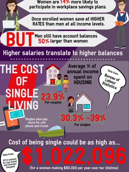 Why Single Ladies Can't Afford a Single Income Infographic
