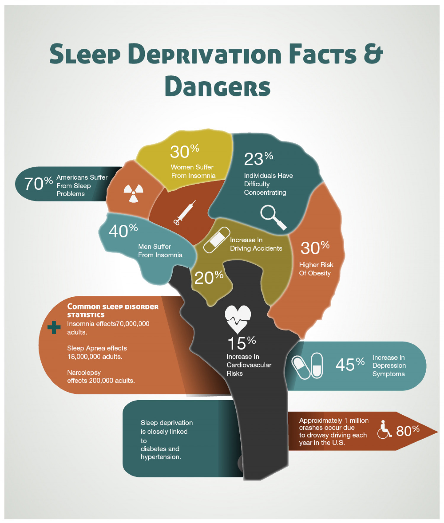 Sleep Deprivation Facts & Dangers Infographic