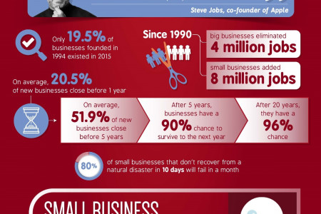 Why Small Business Matters to the US Infographic