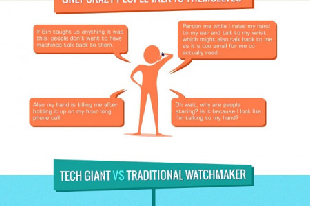 Why Smart Watches Will Time Out? Infographic