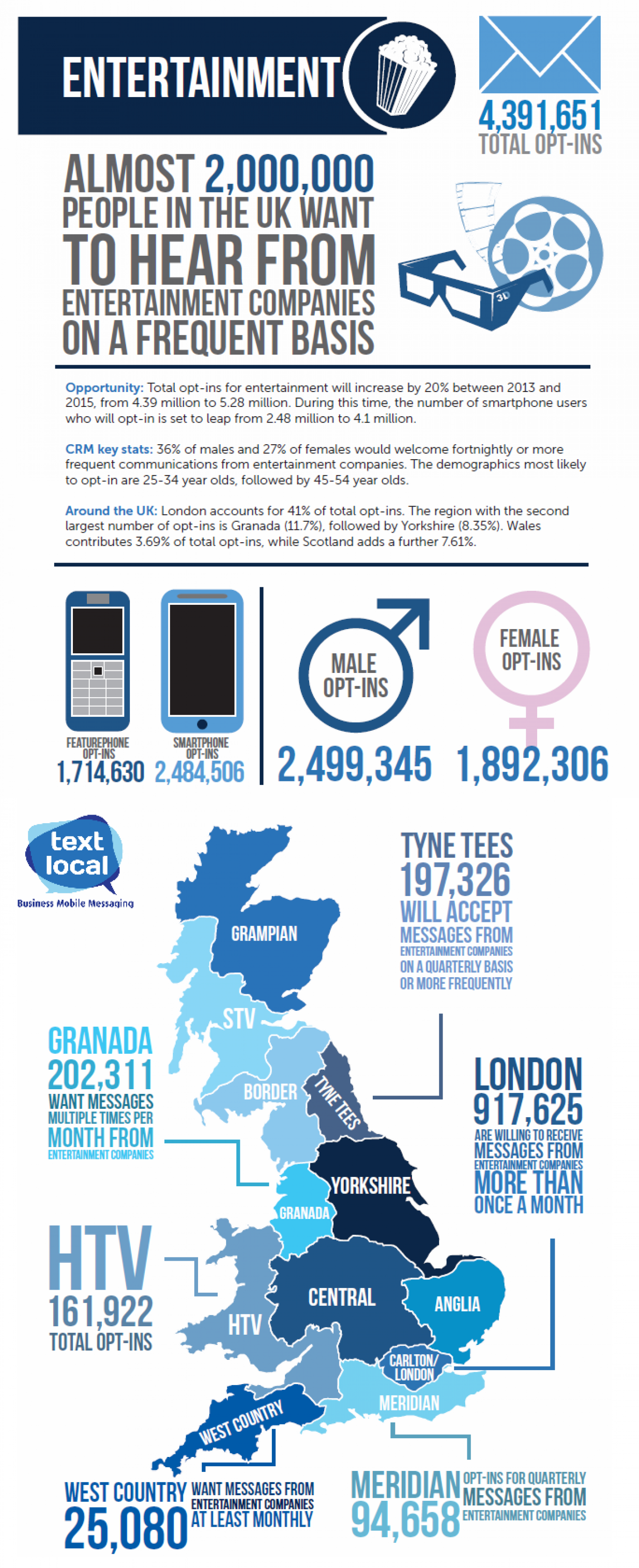 Why SMS marketing is a solid choice for the Entertainment industry Infographic