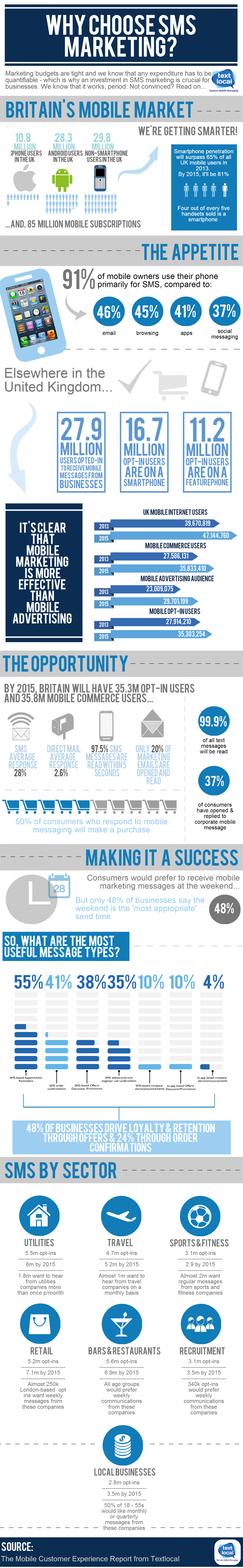 Why choose SMS marketing? Infographic