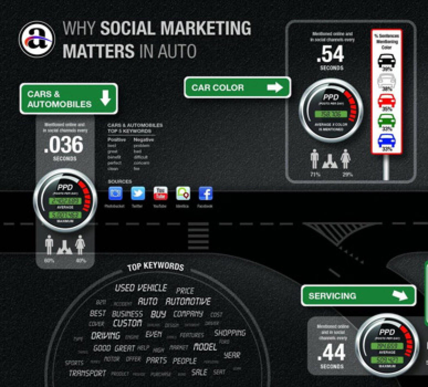 Why Social Marketing Matters In Auto Infographic