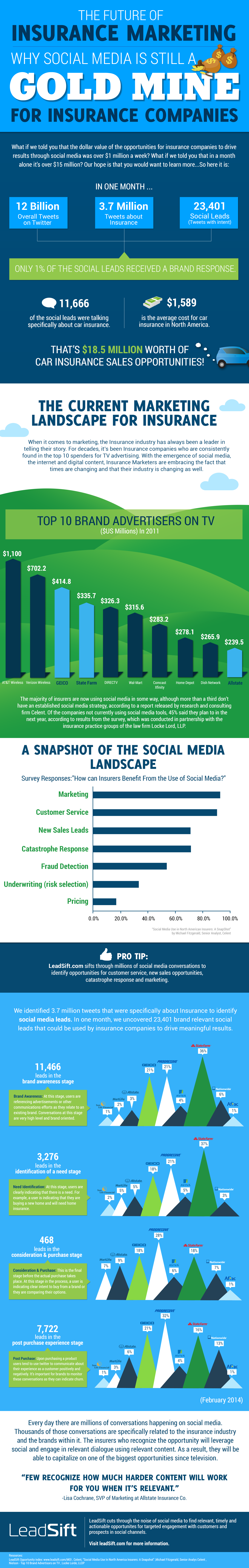 Why Social Media is Still a Gold Mine For Insurance Companies Infographic