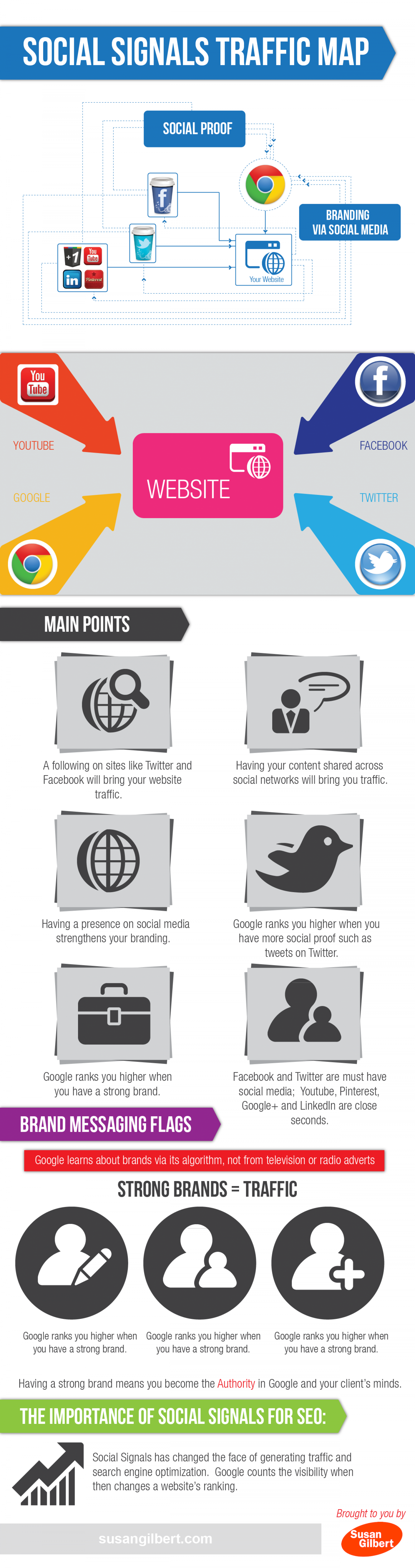 Why Social Sharing Matters Infographic