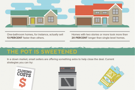 Why Some Homes Sell Faster Infographic