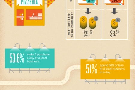 Why Spending Locally Is Worth Your Money Infographic