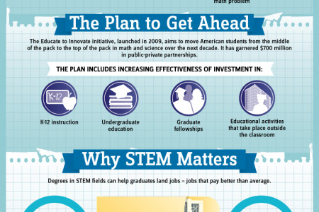 Why STEM Matters Infographic