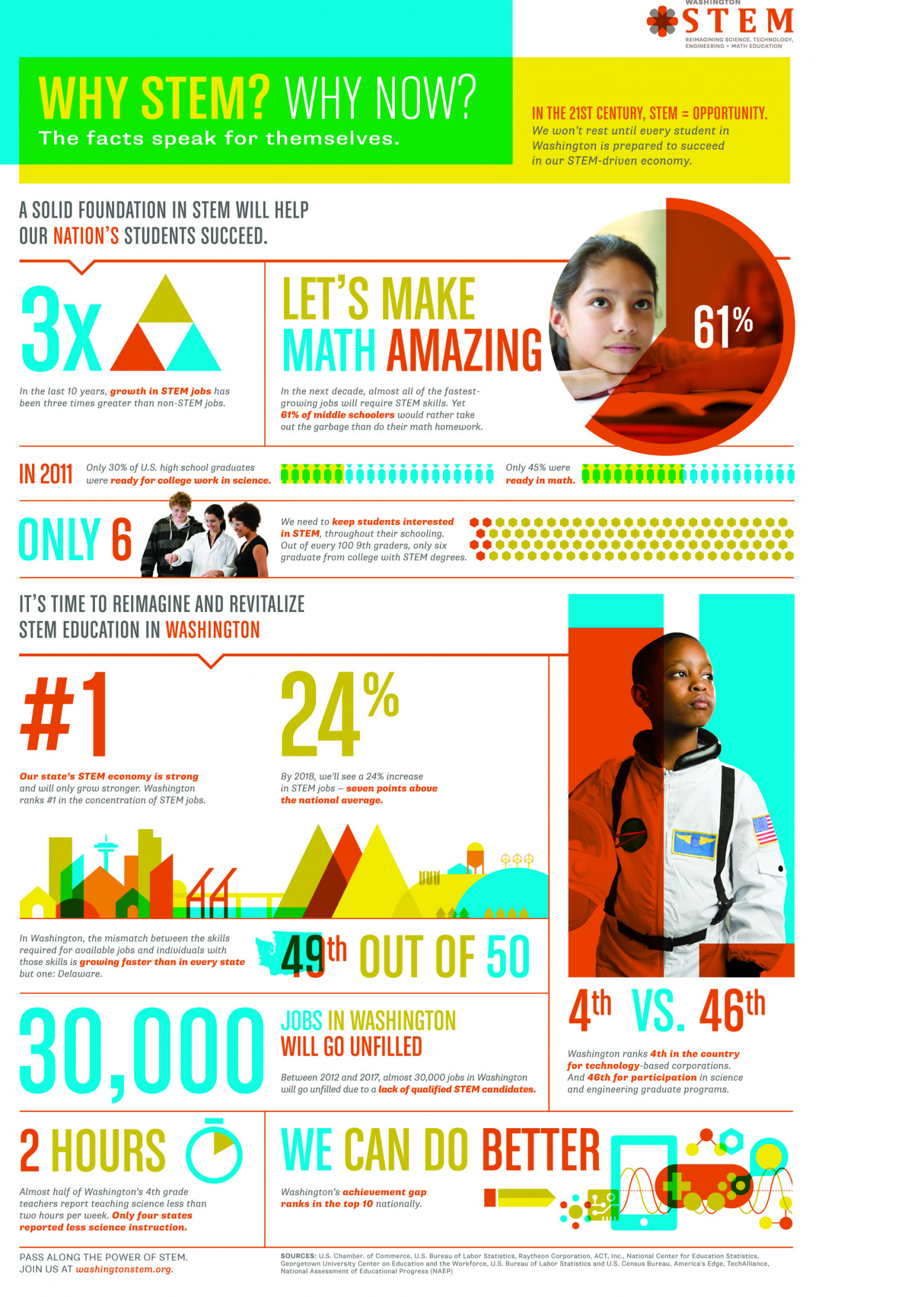 Why STEM ? Infographic