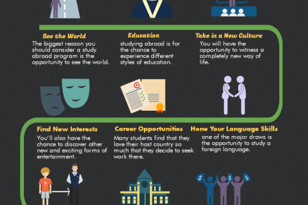 Why study Abroad Infographic