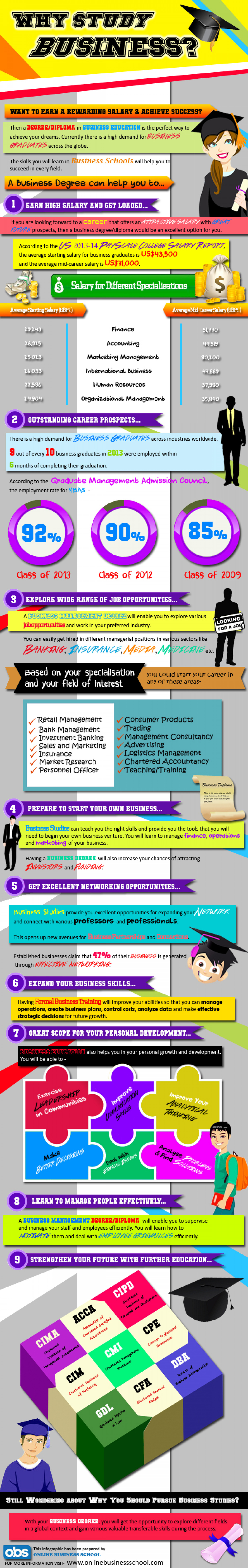 Why Study Business? Infographic
