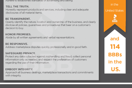 Why Take Advantage of BBB Accreditation? Answer: TRUST Infographic