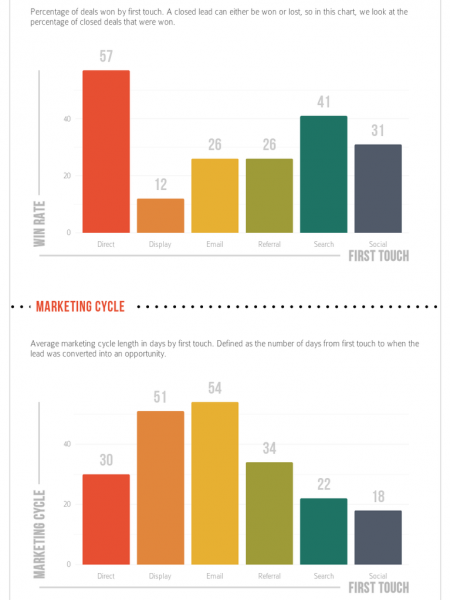 First Marketing Touch Impact On Lead Generation Infographic