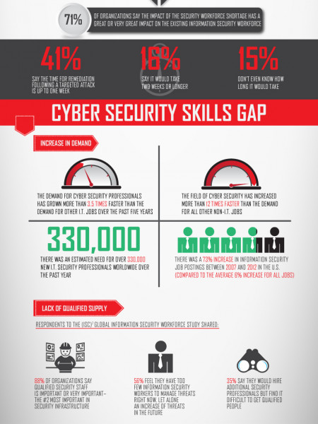 Why the US needs more cyber security professionals Infographic
