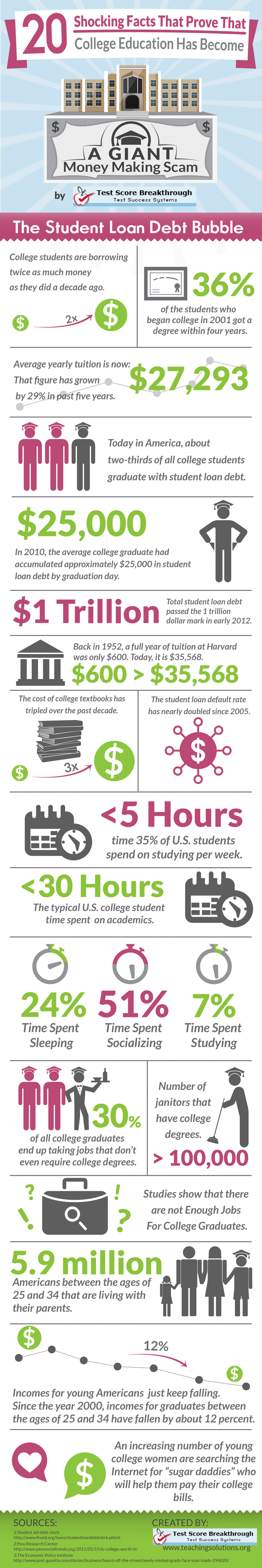 Why The U.S. Student Loan Bubble Is Going To Burst Infographic