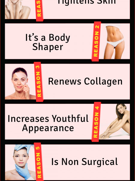 Why Thermage Infographic
