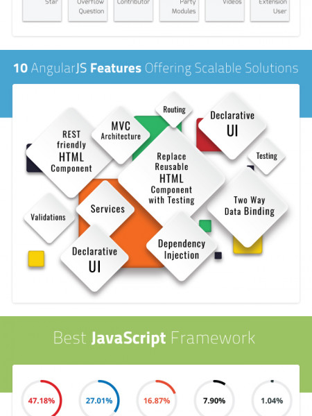 Why to choose AngularJS for Web Application Infographic