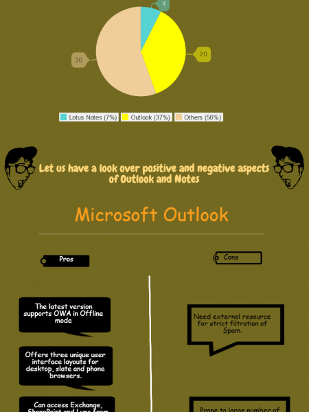Why To Priorities Outlook over Notes ? Infographic