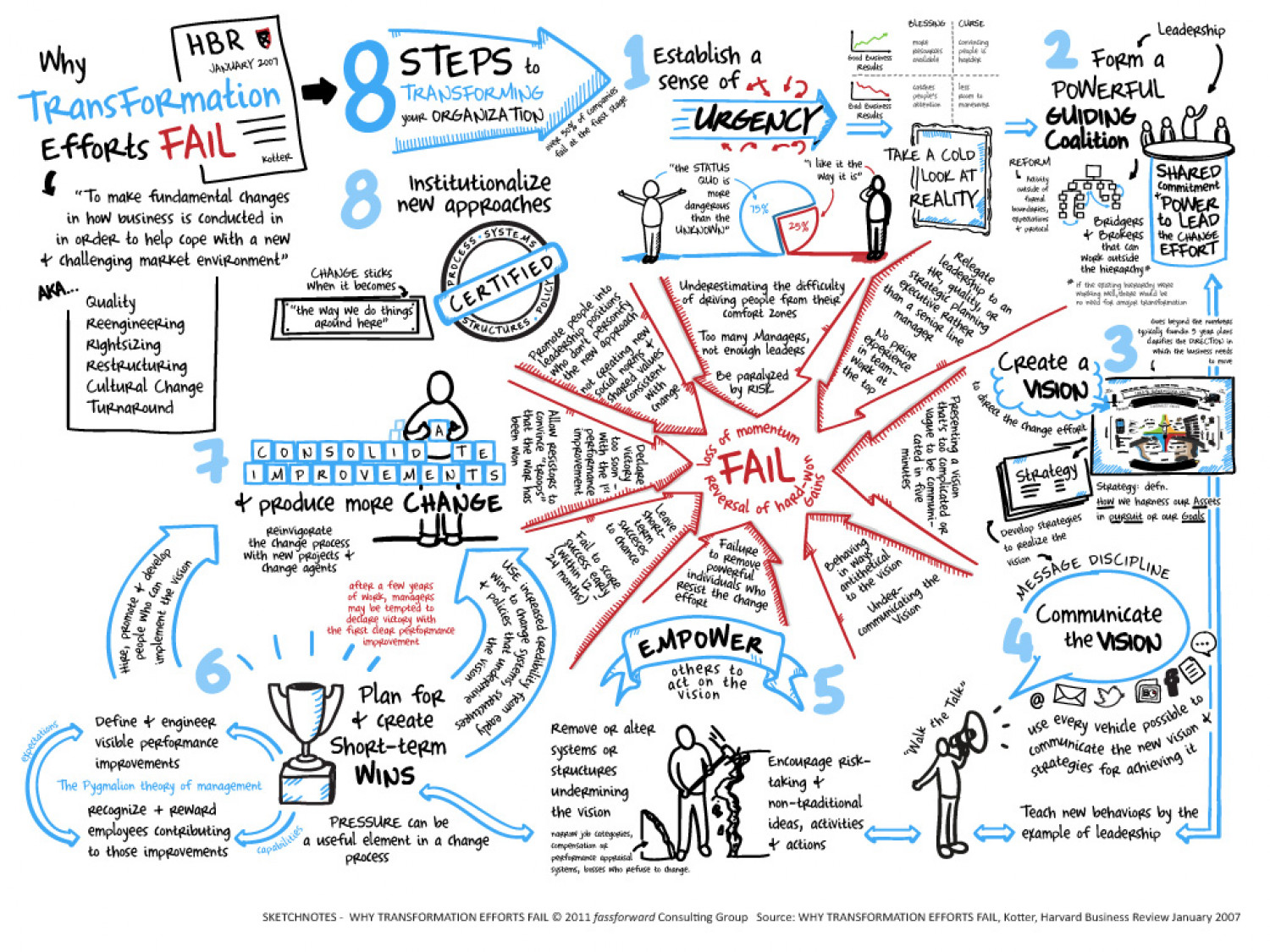 Why Transformation Efforts Fail Infographic