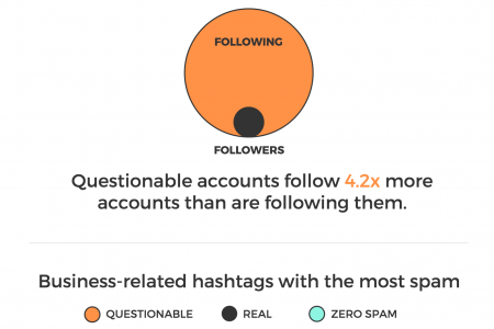 Why Twitter Hashtags Are Worthless Infographic