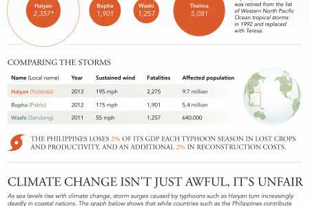 Why Typhoon Haiyan Is No Exception Infographic