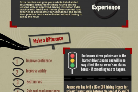 Why Use Learner Driver Insurance Infographic