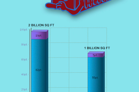 Why Use Self Storage Facilities in USA Infographic