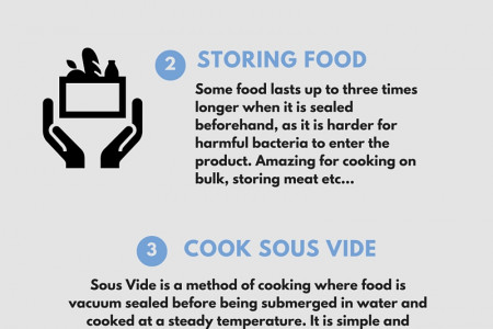 Why Vacuum Sealers have become a Kitchen must-have Infographic