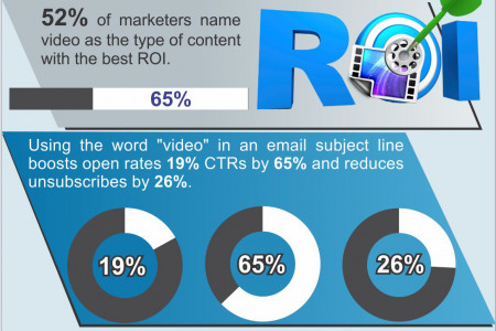 Why Video is an Important Part of Marketing Infographic
