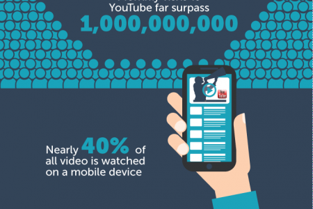 Why Video Is the New Content Marketing King  Infographic