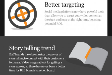 Why Video Should be Part of your B2B Marketing Strategy Infographic