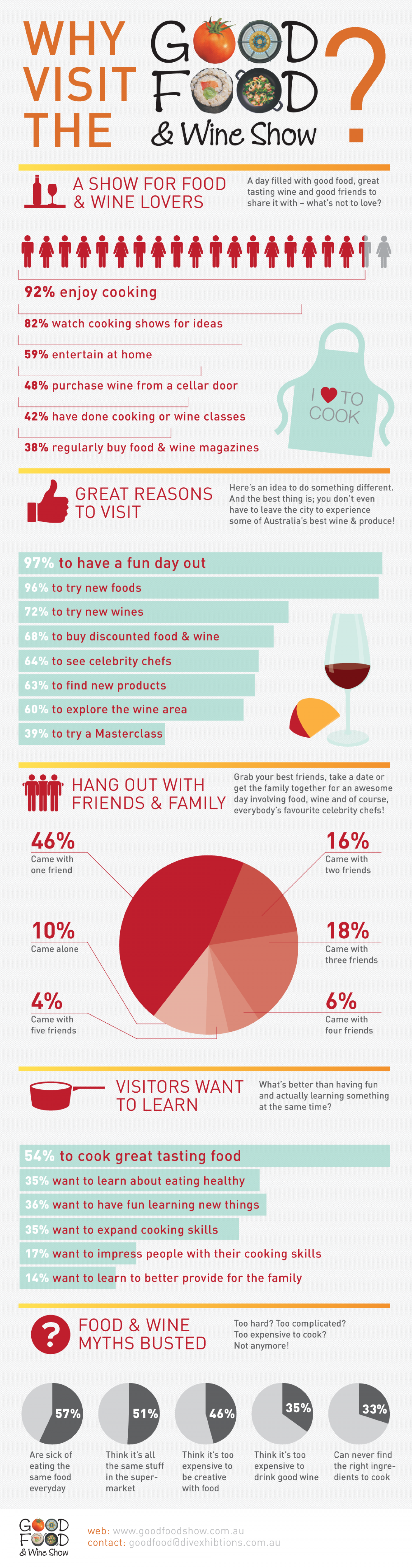 Good Food & Wine Visitors Infographic