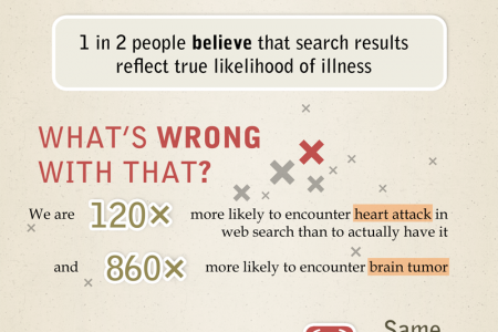 Why we are all Cyberchondriacs Infographic