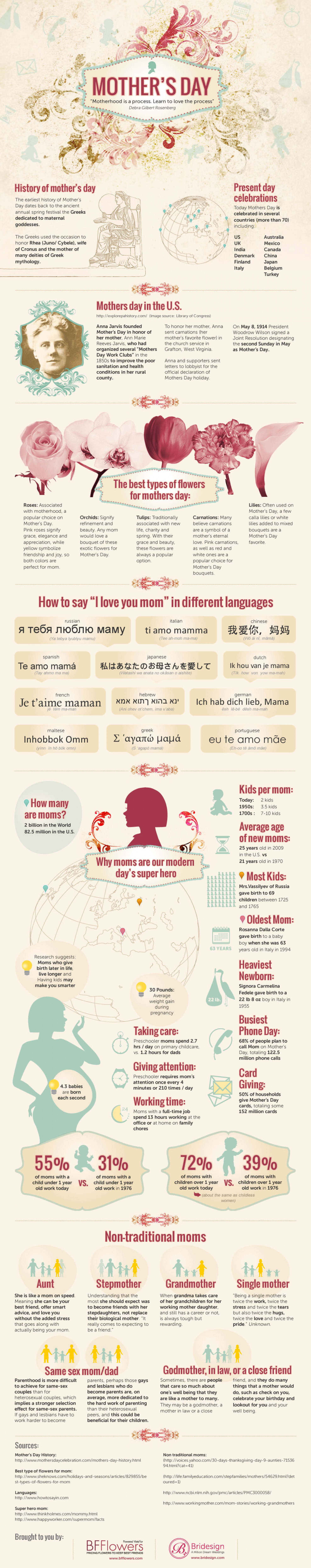 Why We Celebrate Mother's Day Infographic