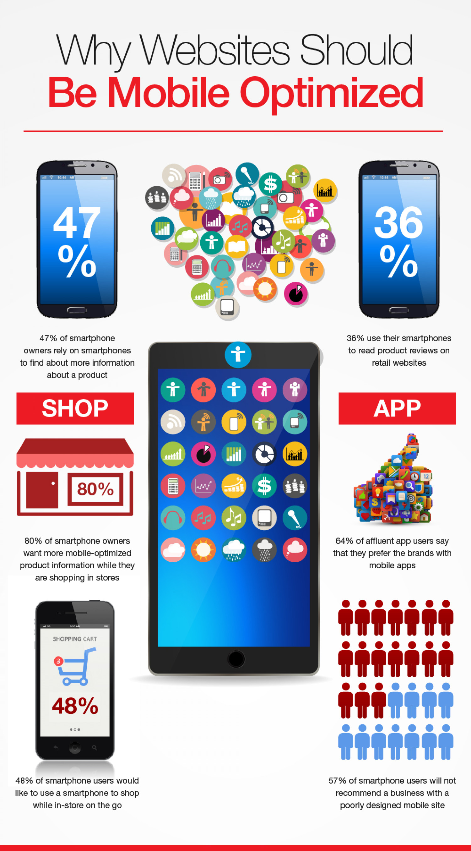 Why Websites Should be Mobile Optimized Infographic