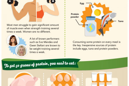 Why Women Should not Be Afraid of Eating more Protein Infographic