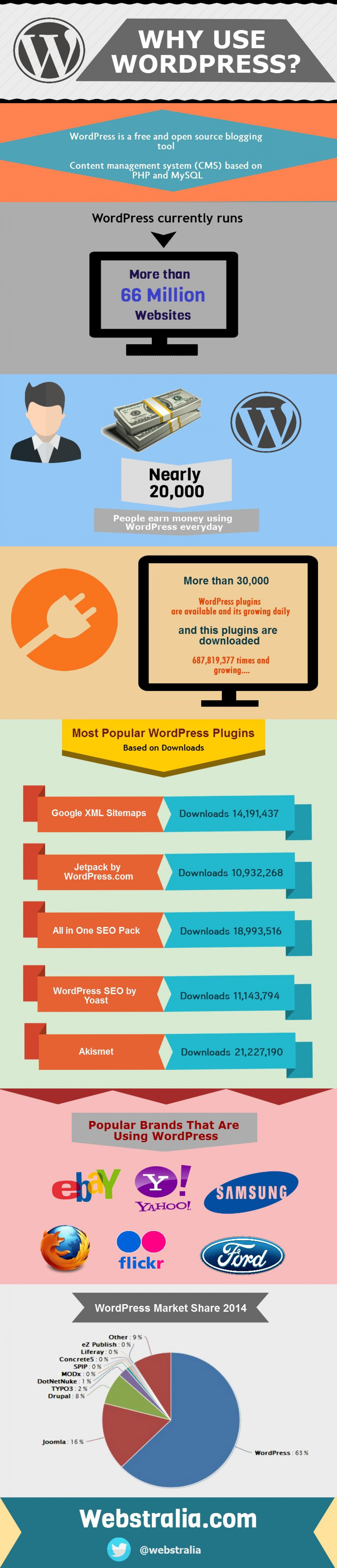 Why Use Wordpress? Infographic