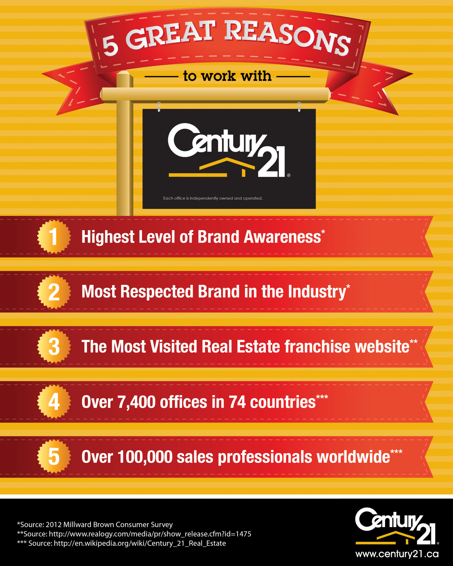 5 Great Reasons to Work With Century 21! Infographic