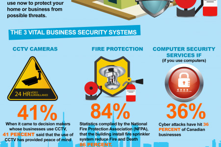 Why Would You Spend The Extra $$ For A Security System for Your Business Infographic