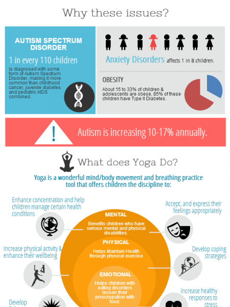 Why Yoga for Kids Infographic