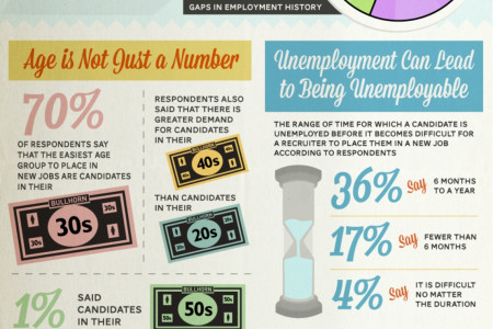 Why You Are Not Getting Hired Infographic