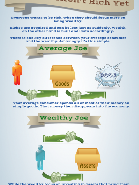 Why You Aren't Rich Yet Infographic