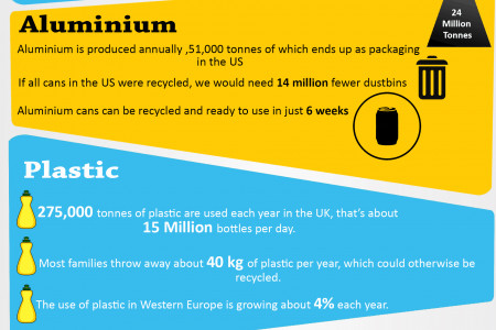 Why You Can't Ignore Plastics Recycling Infographic