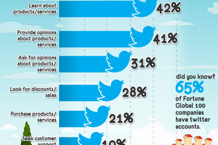 Why You Can't Ignore Twitter Infographic