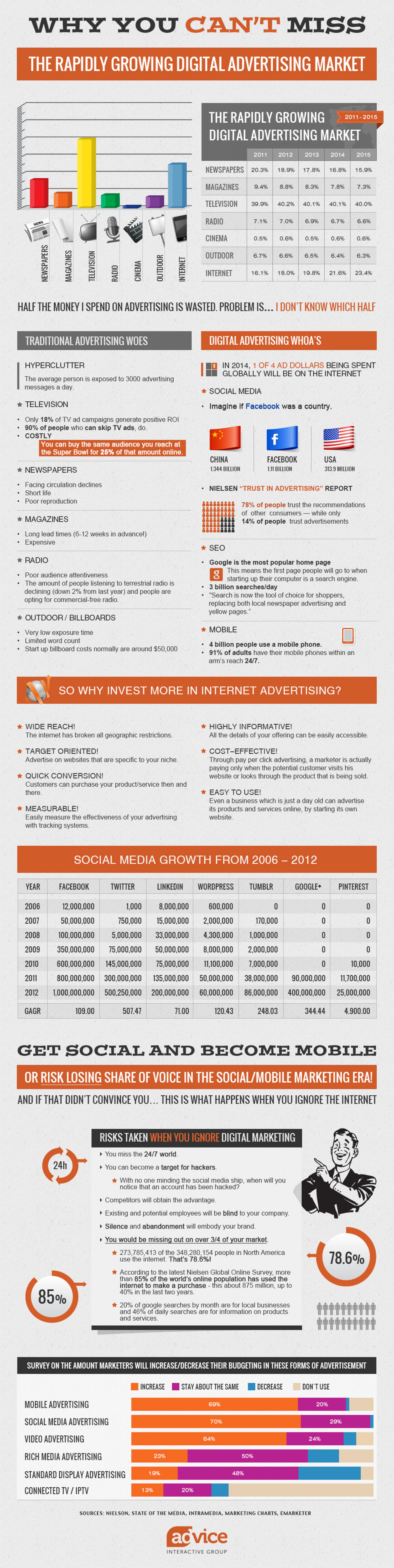 Why You Can't Miss The Rapidly Growing Digital Advertising Market Infographic