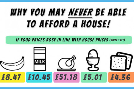 Why You Might Never Be Able To Afford A House Infographic