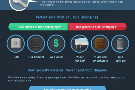 Why You Need a Home Security System Infographic
