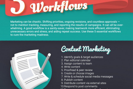 Why You Need a Marketing Workflow  Infographic