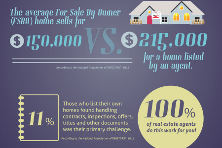 Why You Need a REALTOR® Infographic