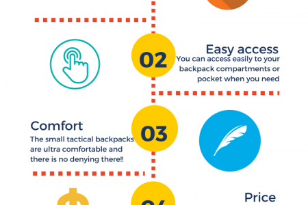 why you need a small tactical backpack Infographic